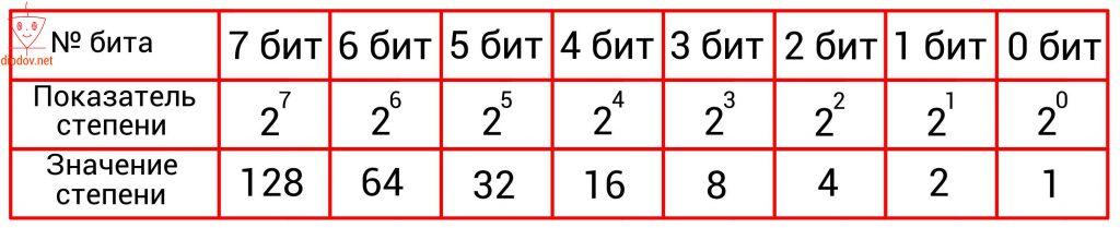 Таблица степеней двоичного числа