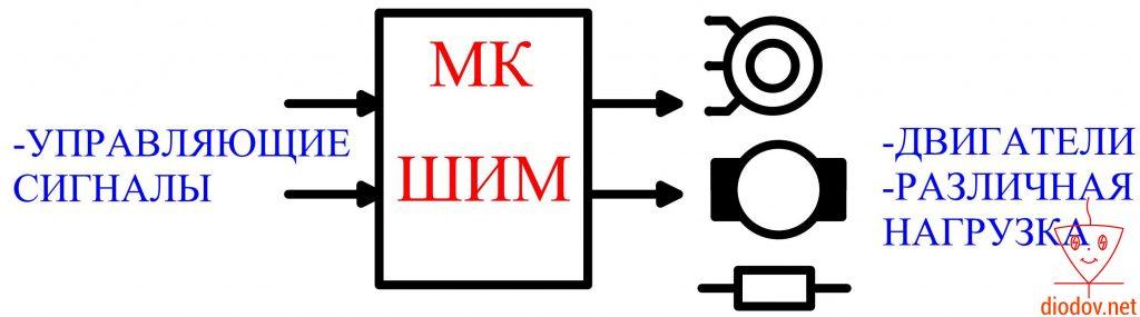 Применение ШИМ микроконтроллеров
