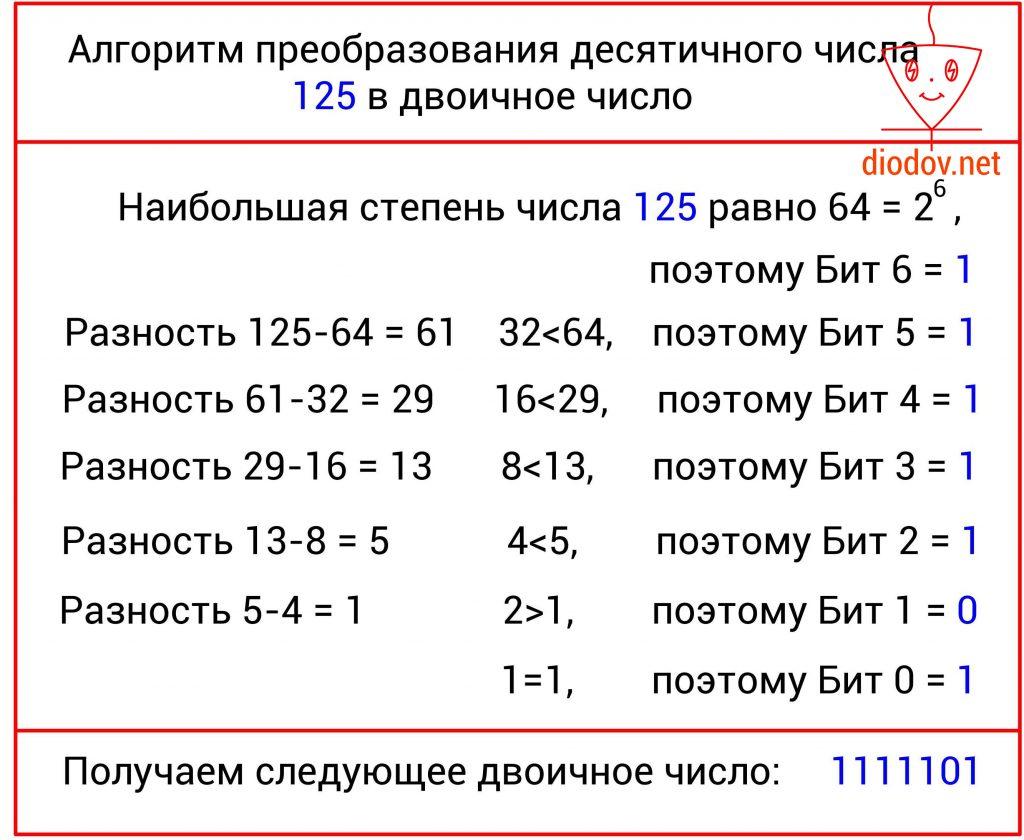 Преобразование десятичного числа в двоичное
