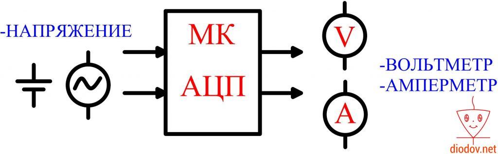 Применение АЦП микроконтроллеров
