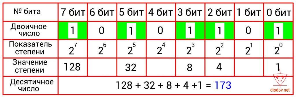 Преобразование двоичного числа в десятичное