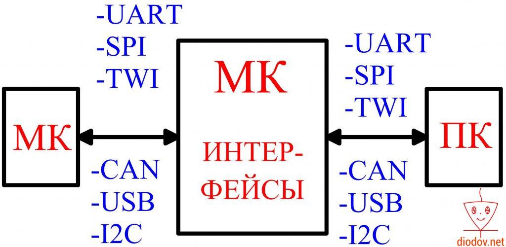Интерфейсы микроконтроллеров