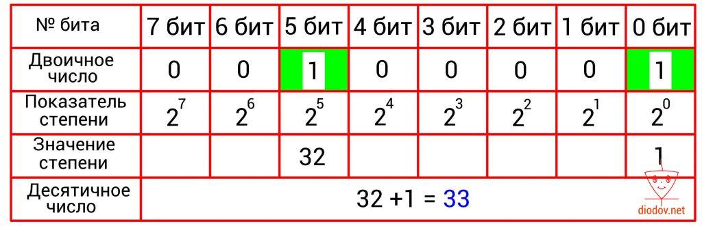 Пример преобразования двоичного числа в десятичное