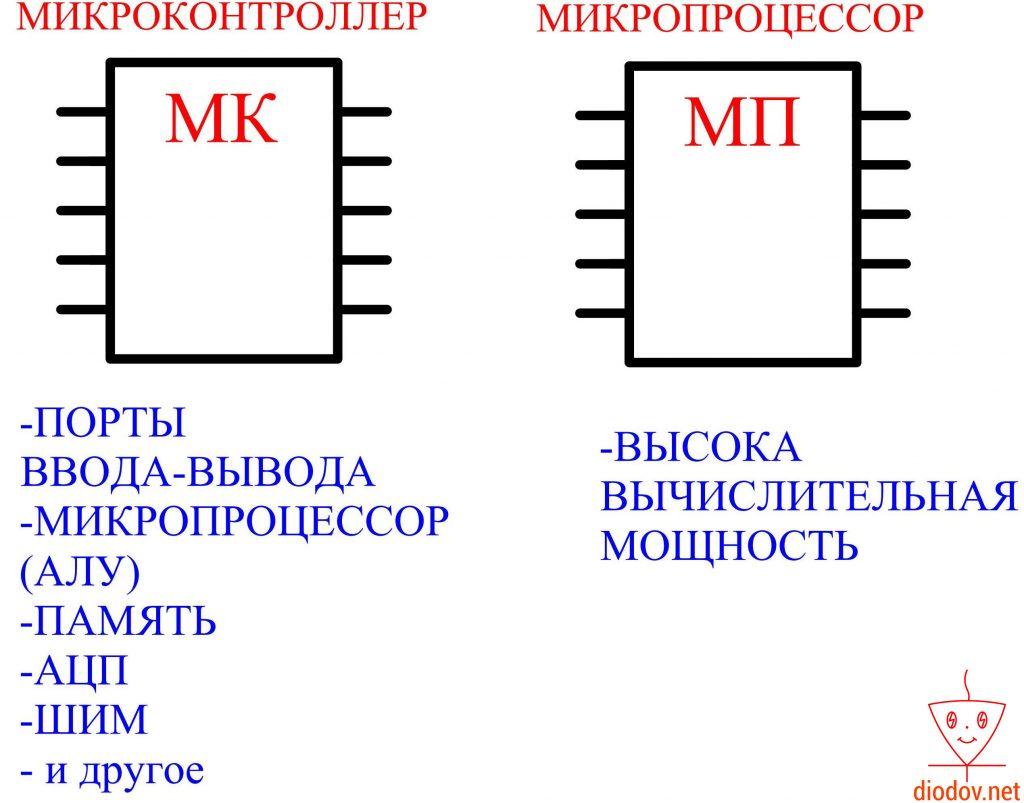 Отличия микроконтроллера от микропроцессора