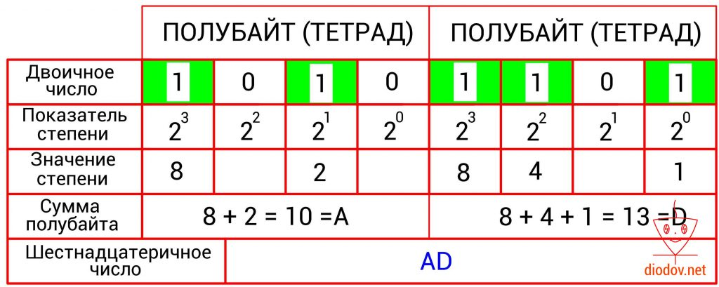 Преобразование двоичного числа в шестнадцатеричное