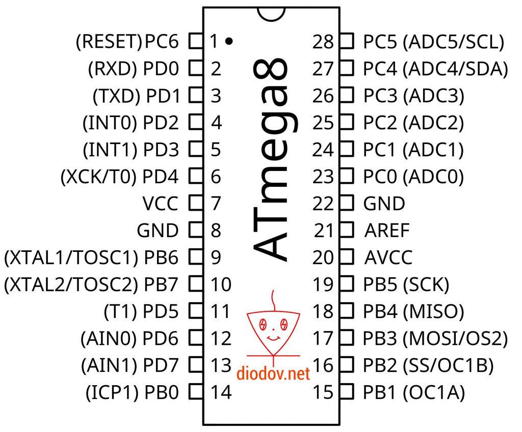 Обозначение выводов микроконтроллера ATmega8