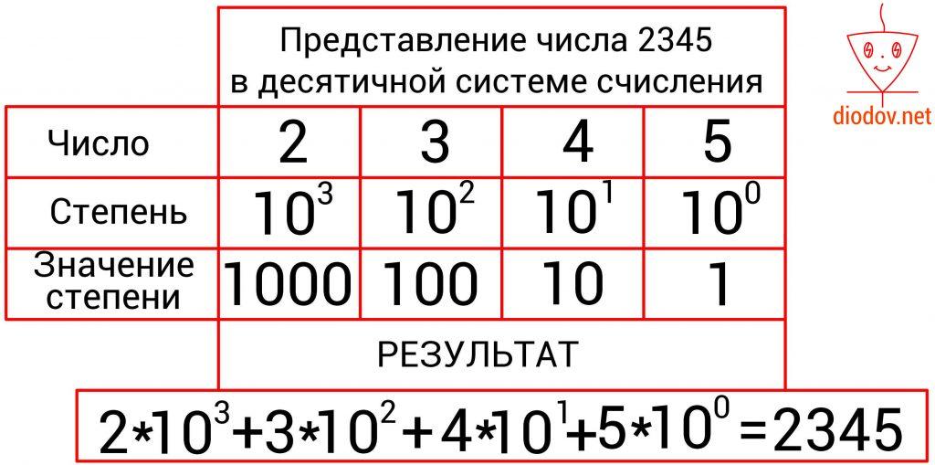 Десятичное число
