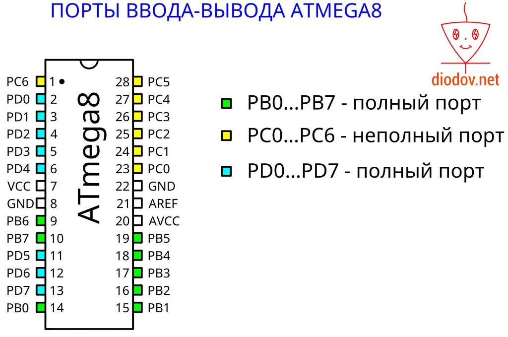 Порты ввода-вывода микроконтроллера ATmega8