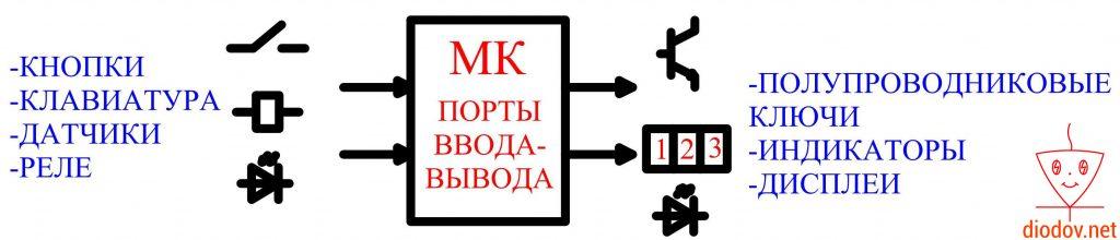 Порты ввода-вывода микроконтроллера