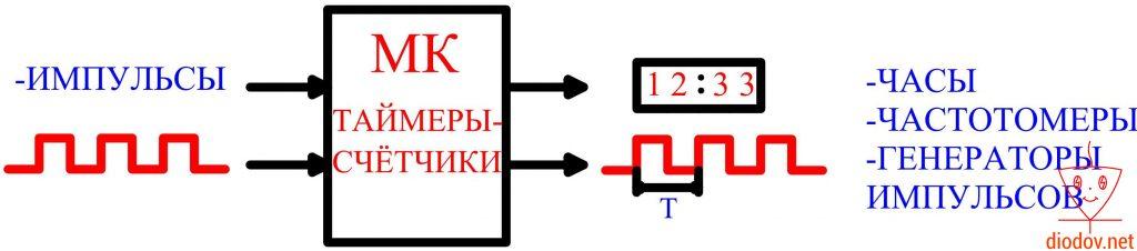 Таймеры-счетчики микроконтроллера
