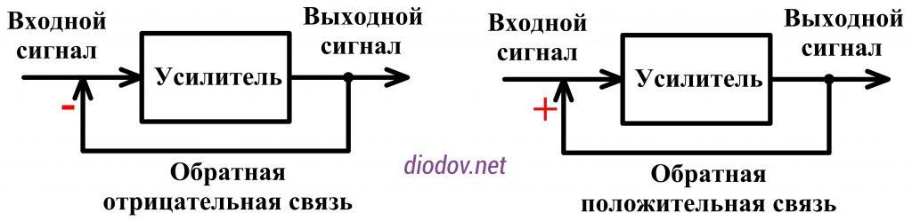 Обратная связь в транзисторных усилителях