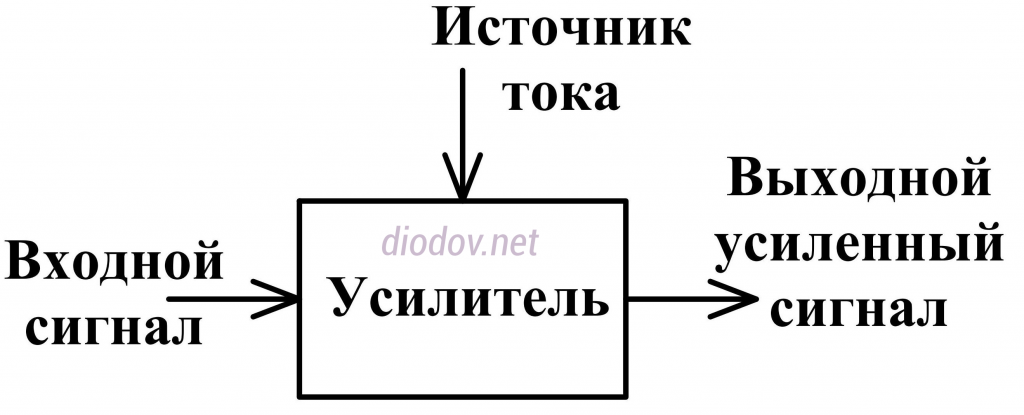 Структура усилителя