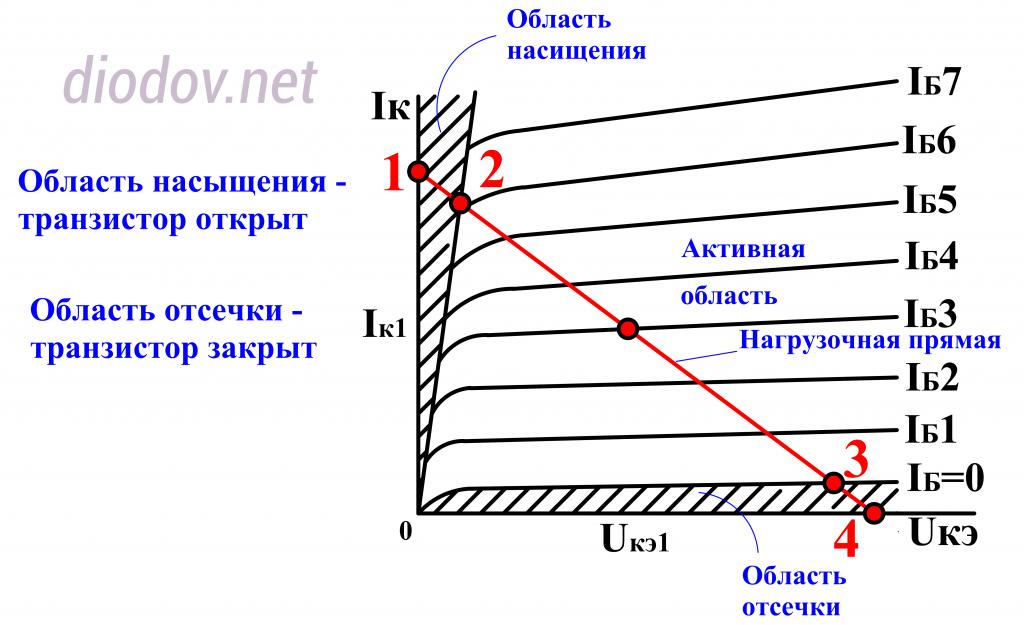 Выходная статическая характеристика биполярного транзистора