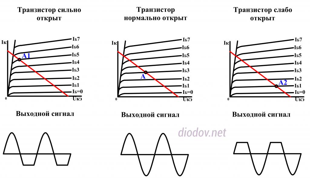 Выбор рабочей точки биполярного транзистора