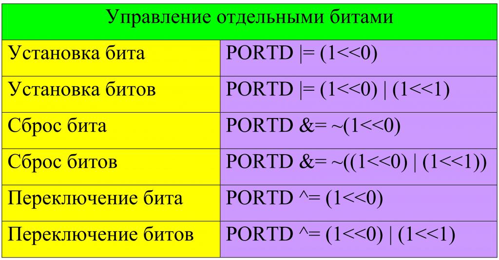 Побитовые операции Установка отбельных битов
