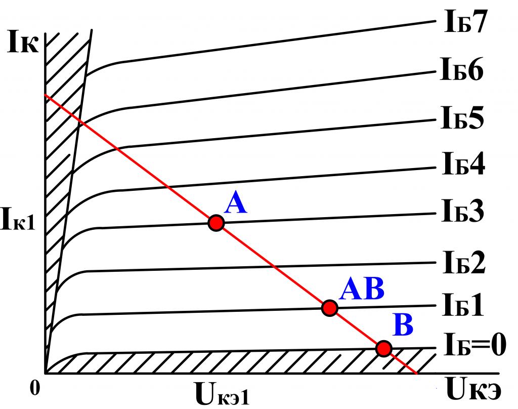 Характеристика усилителя класса AB