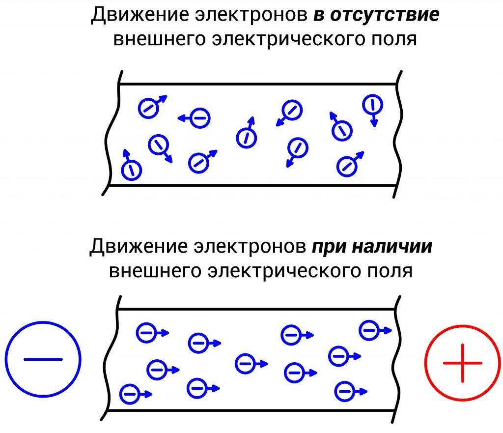 Броуновское движение электронов в проводнике
