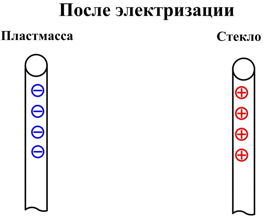 Образование электричества