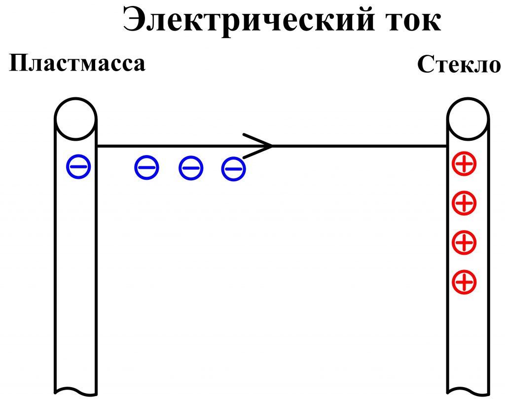 Протекание электрического тока