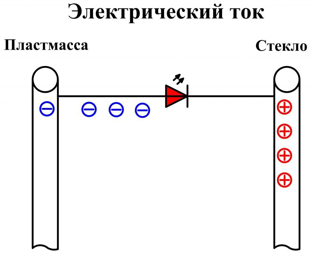Электрический ток и светодиод