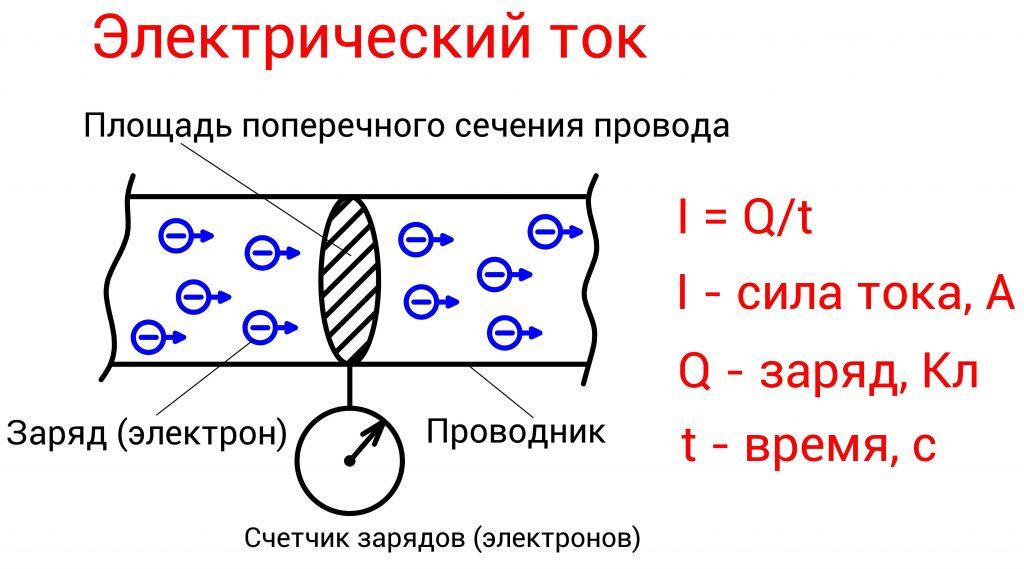 Сила электрического тока | Формула силы тока