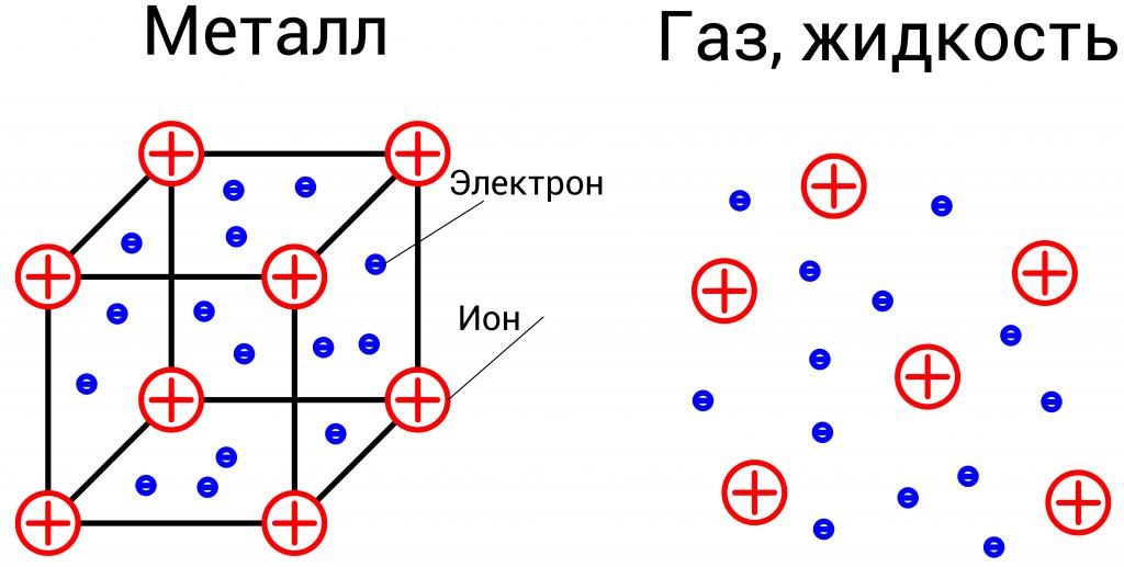 Кристаллическая решетка металла, газ и жидкость