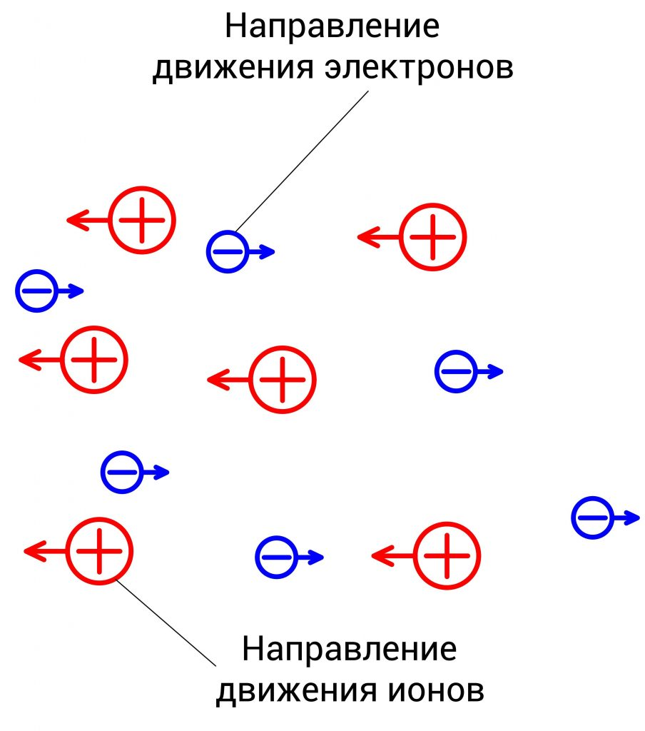 Направление движения электронов и ионов