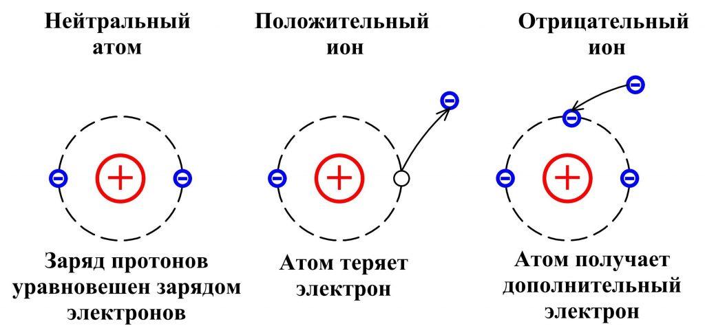 Ион Положительный ион Отрицательный ион
