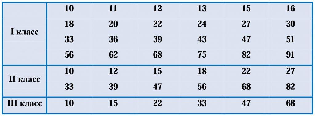 Номиналы резисторов | классы точности резисторов
