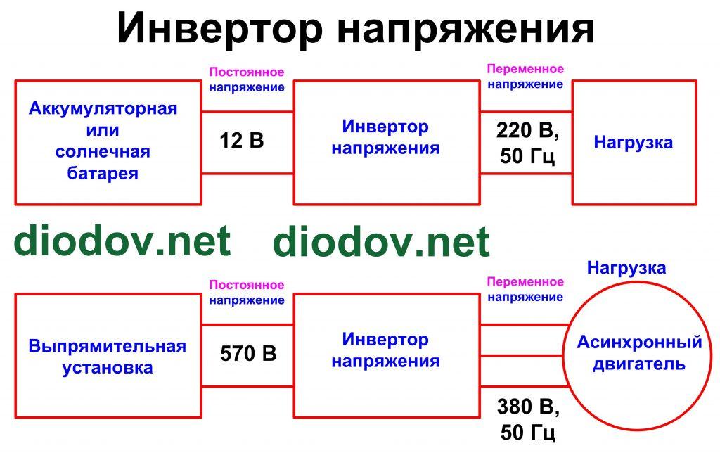 Структура инвертора напряжения