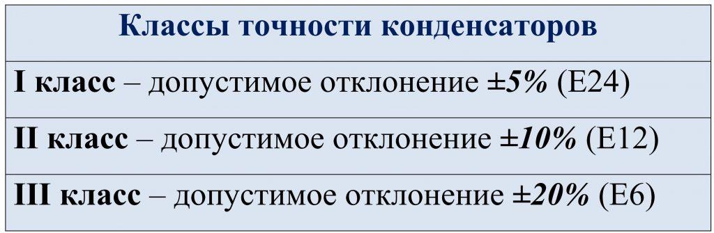 Классы точности конденсаторов