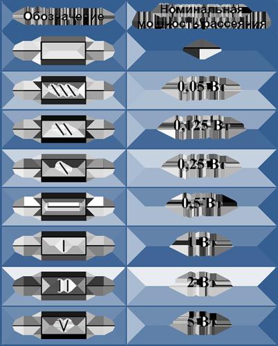 Обозначение мощности рассеивания резисторов на схеме