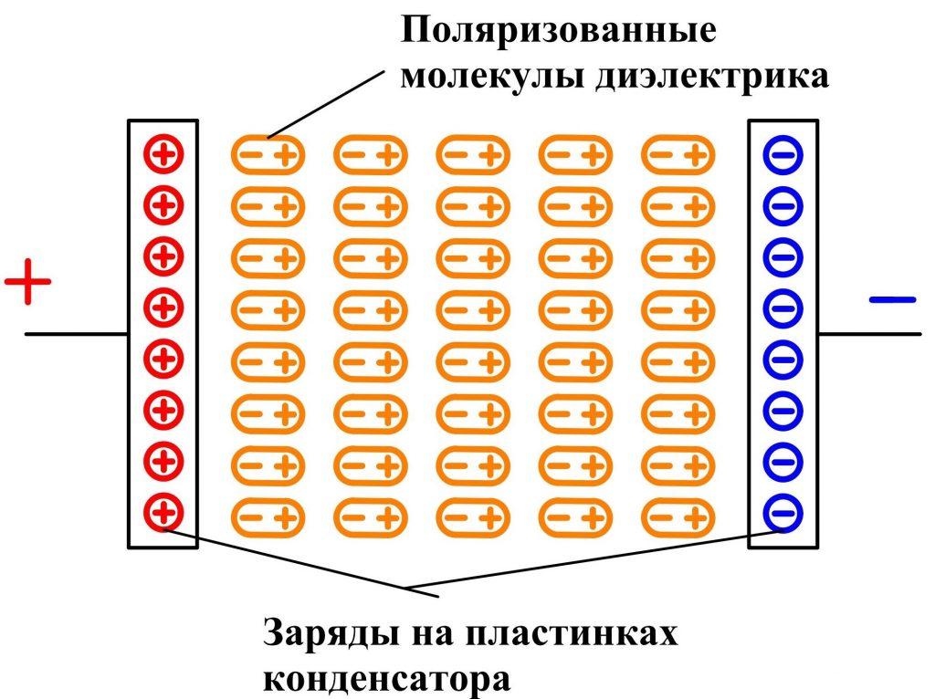 Принцип работы конденсатора | Поляризация диэлектрика
