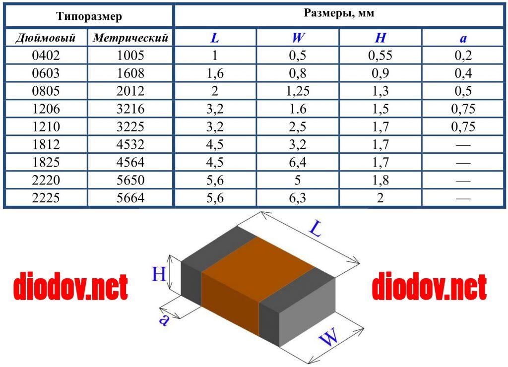 Размеры SMD конденсаторов