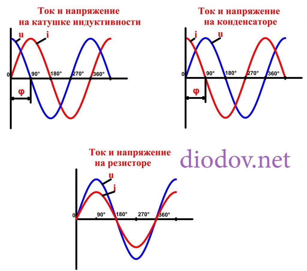 Ток и напряжение на резисторе, конденсаторе и индуктивности