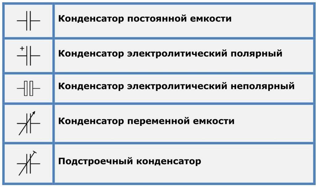 Обозначение конденсаторов | УГО конденсаторов