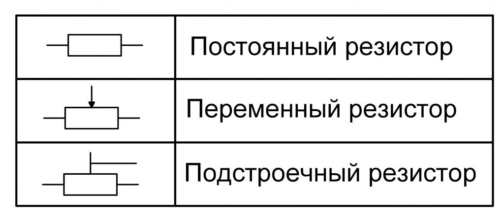 Условное графическое обозначение резисторов
