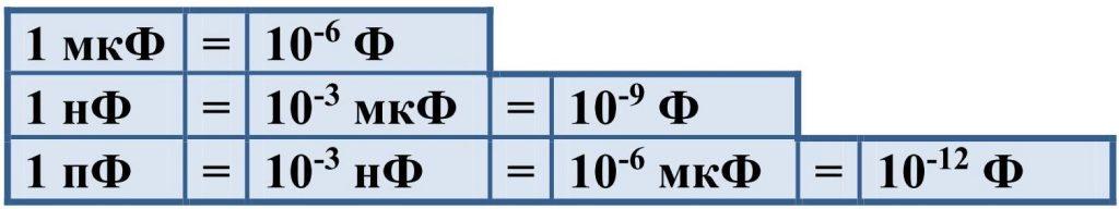Величины емкости конденсатора