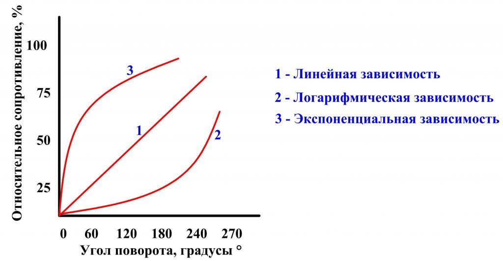 Характеристики переменных резисторов