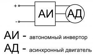 Автономный инвертор, асинхронный двигатель