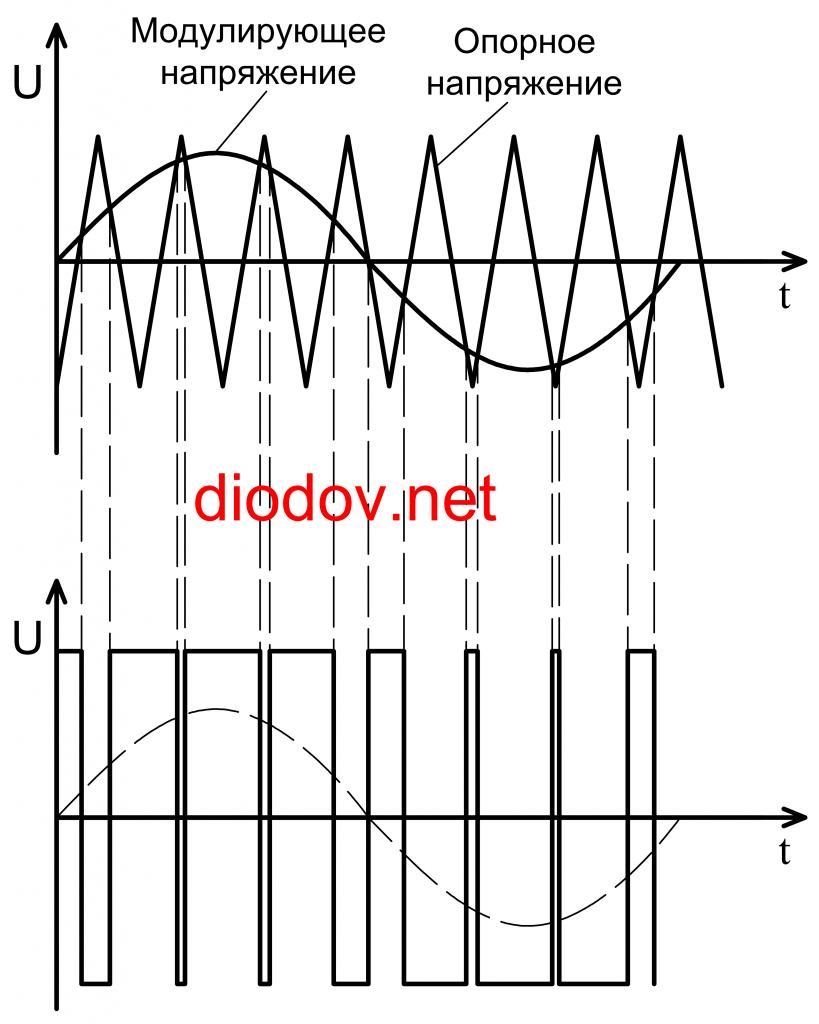 ШИМ Широтно-импульсная модуляция