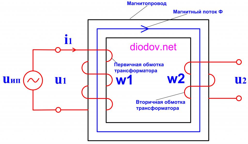 Как устроен и работает трансформатор